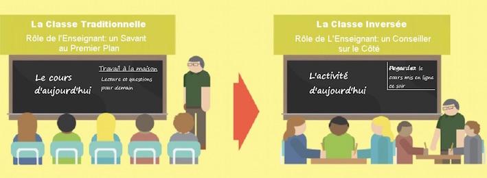 Classe inversée, apprentissage inversé