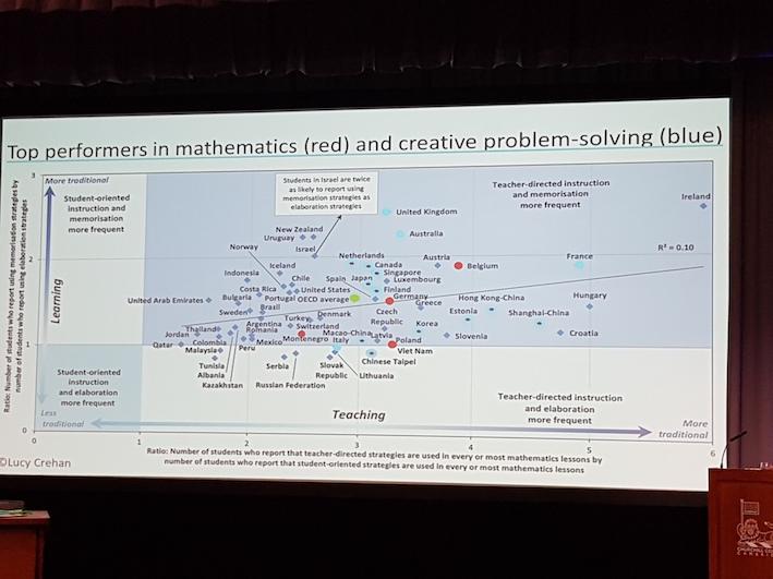 Comparaison des systèmes éducatifs internationaux 4